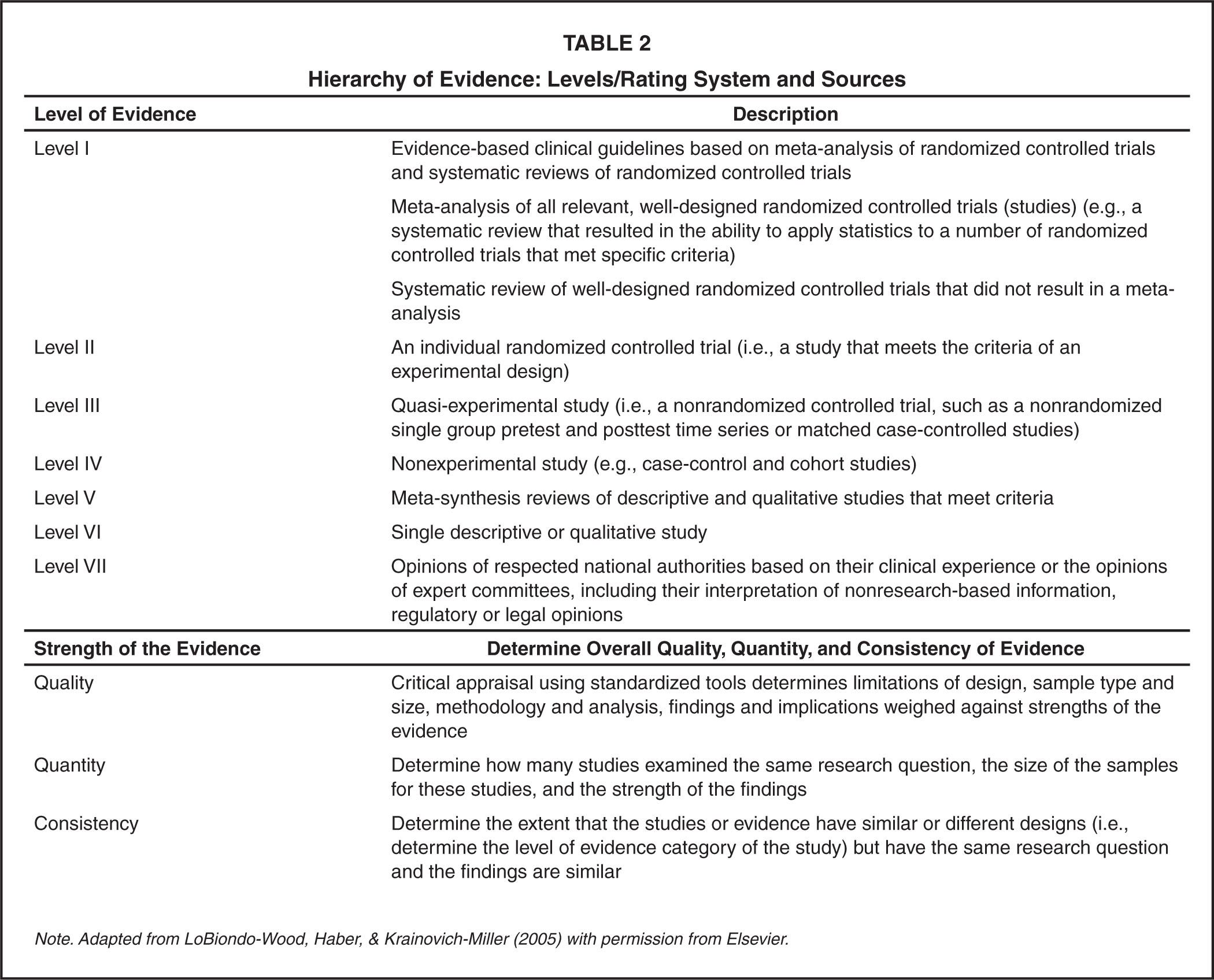Hierarchy Of Evidence LevelsRating System And Sources