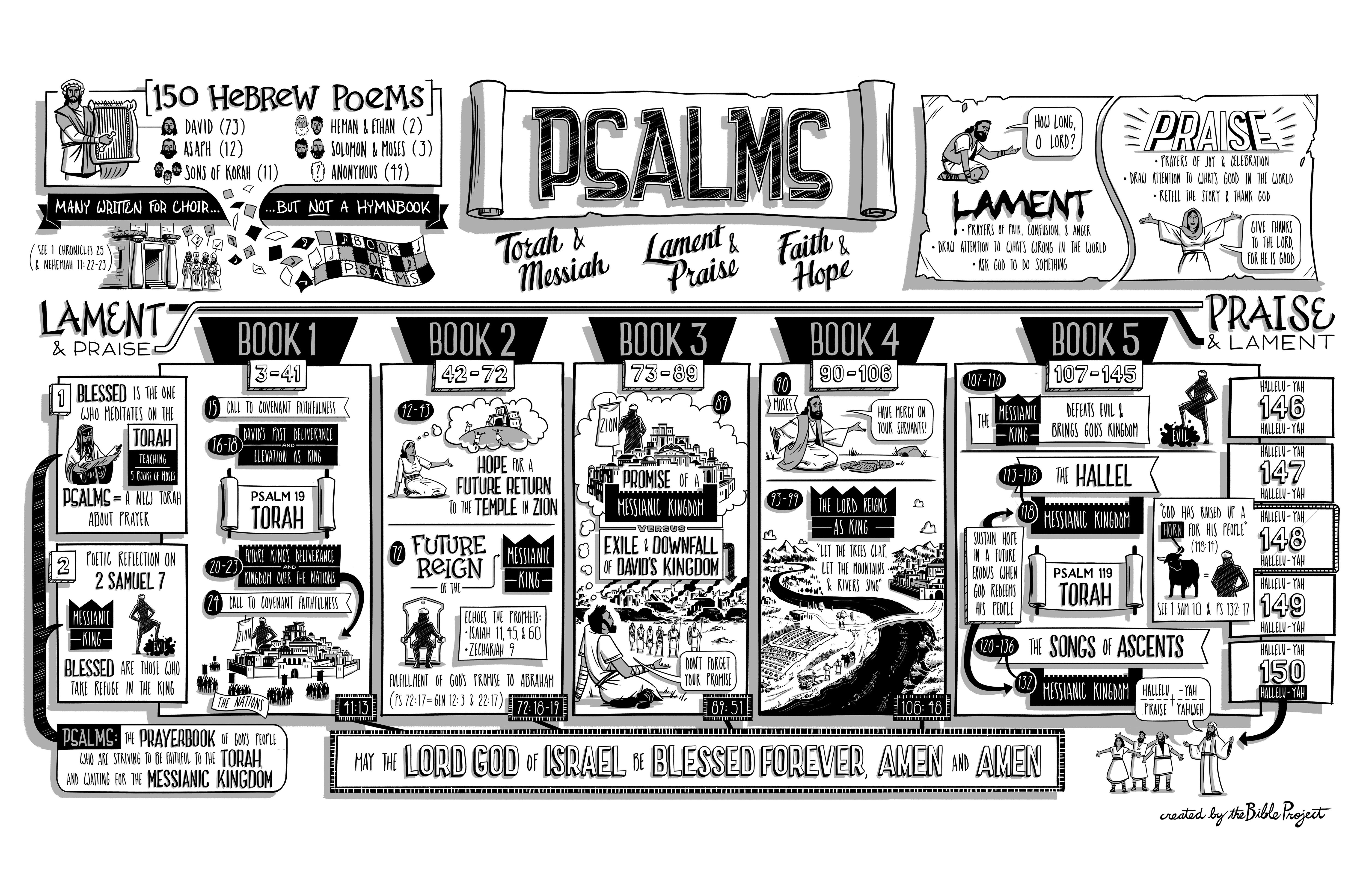 psalms poster from      jointhebibleproject com