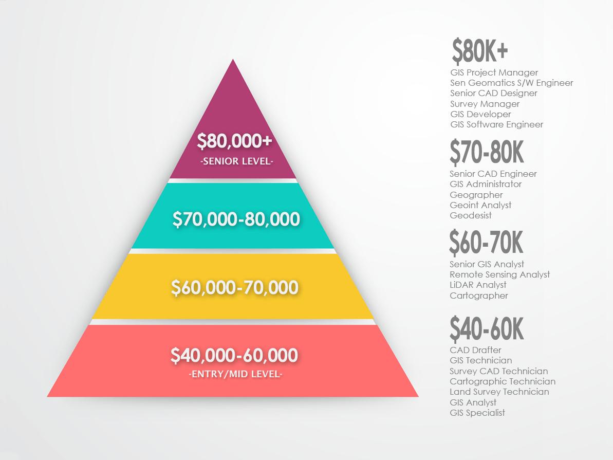 Gis Salary Pyramid  Infographic  Career Aspirations