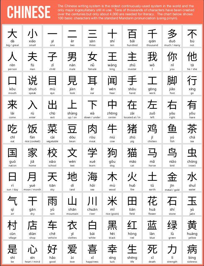 100 Caracteres Basicos Del Chino Escritura China Idioma Chino