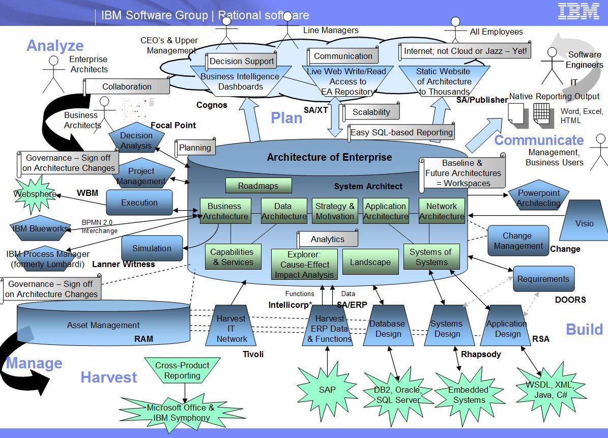 Superbe System Architect Landscape Slide    The Landscape Of Enterprise Architecture  And The Tooling To Harvest EA Info, Analyze It, Communicate It, ...