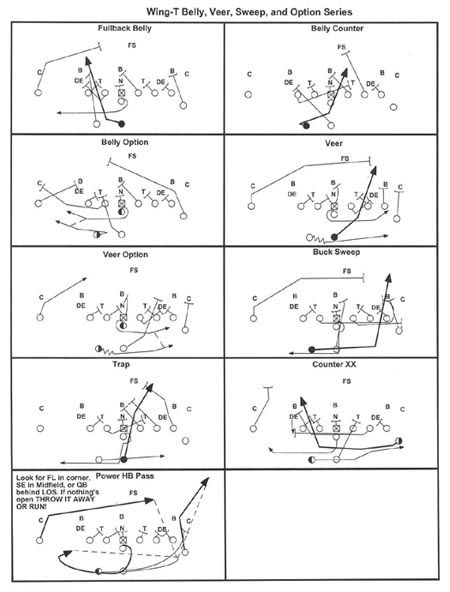 Wing T Plays For Youth FB Offensive Football Systems