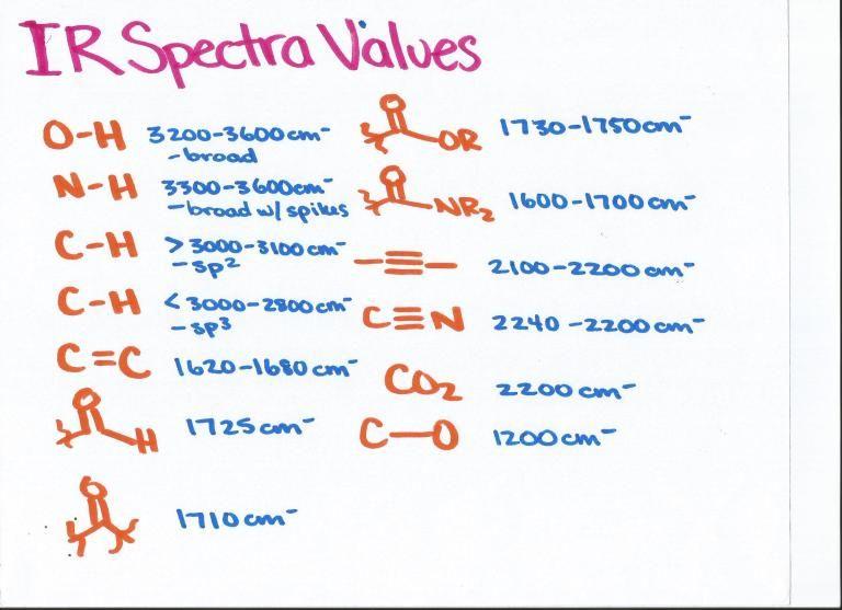Ir spectra values college chemistry organic chemistry