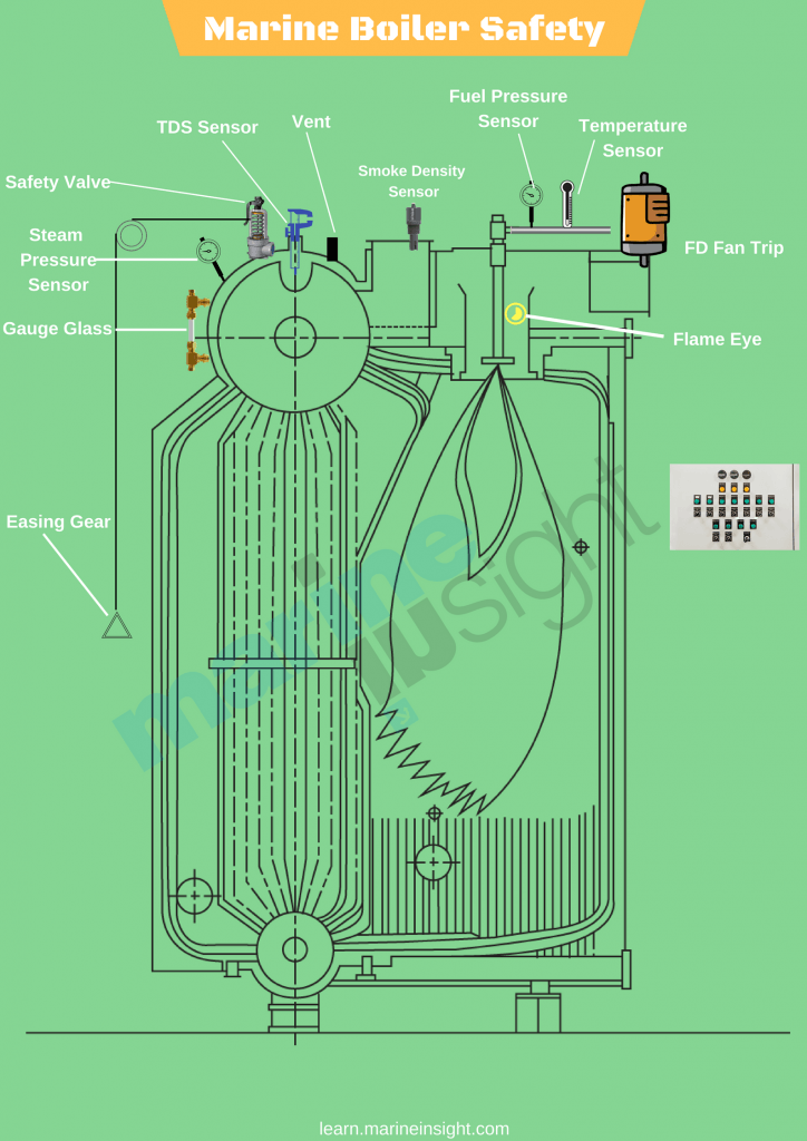 Understanding Boiler Safety on Ships Common Risks And