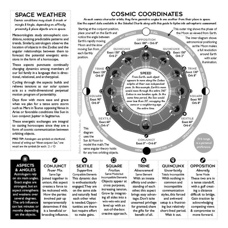 Cosmic Clock 12 Month Astrology & Moon Calendar   Etsy in