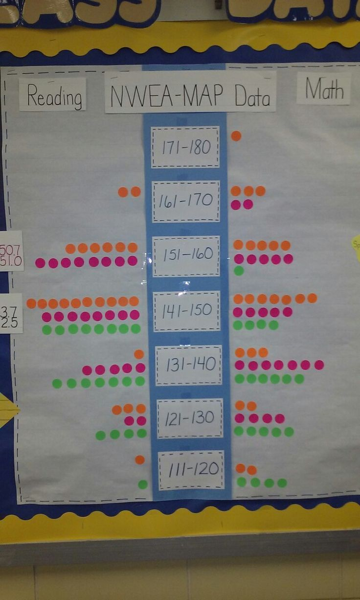 Nwea Map Data Wall Saving For The Picture The Link Doesn T Go Anywhere Classroom Data Wall Data Wall Data Boards Map reading scores grade