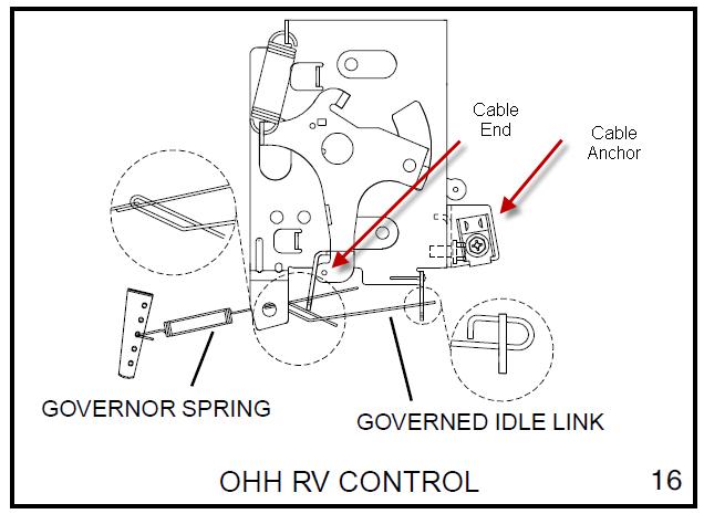Vanguard 20Hp VTwin Govoner linkage Diagram | Here's how
