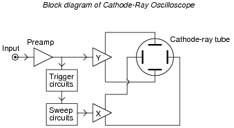 block diagram of an analog oscilloscope #EEE | Block diagram, Diagram,  Electrical projectsPinterest