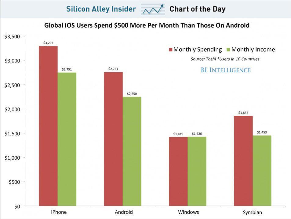Android câștigă bani)