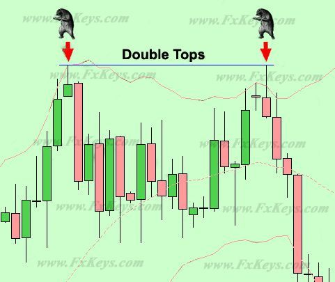 Tweezers in  double tops chart pattern also check out our educational quick video at https youtube rh pinterest