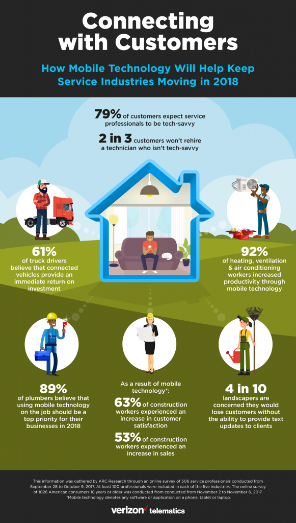 2 Out Of 3 Service Contractors Won T Get Hired If They Re Not Tech Savvy Small Business Trends Small Business Trends Tech Savvy Electronics Technology