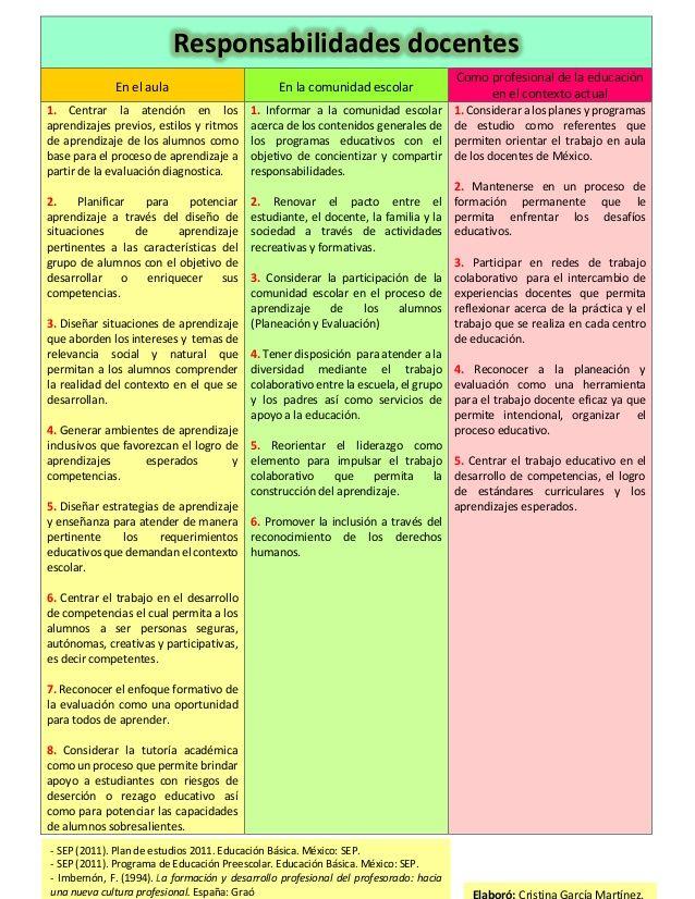 Cuadro Funciones Y Responsabilidades Docente Tecnicas De Enseñanza Aprendizaje Comunidades De Aprendizaje Tecnicas De Enseñanza