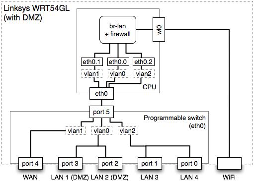 Wrt54g Diagram Google Search Diagram House Wiring Linksys