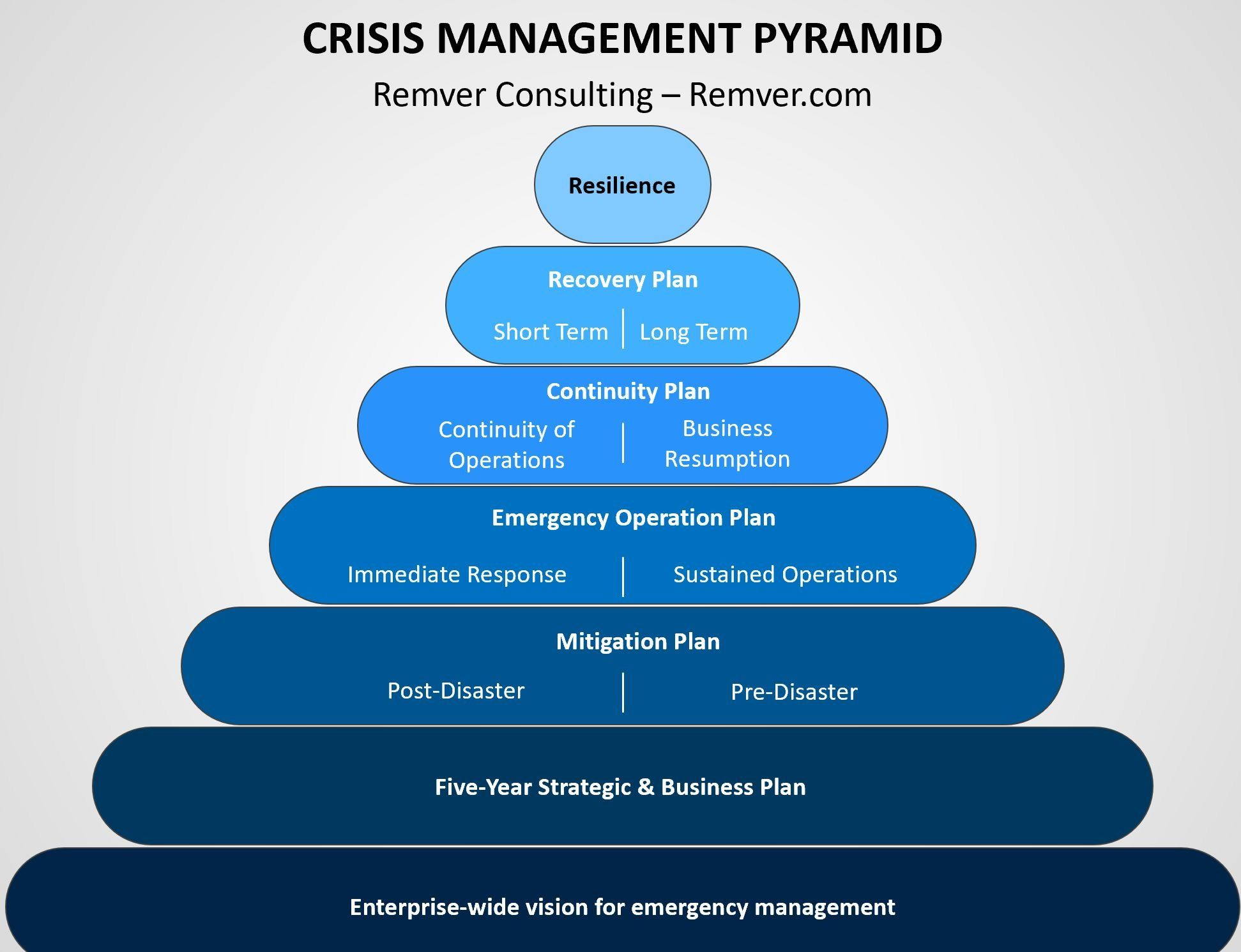 Crisis Management Pyramid in 2020 Business continuity