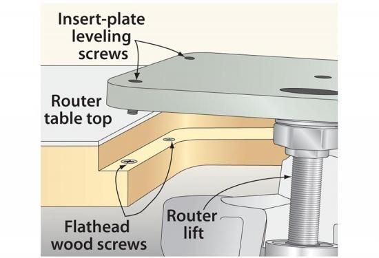 I have a router table with a shop made top of mdf and plastic rock hard foundation for insert plate leveling greentooth Choice Image