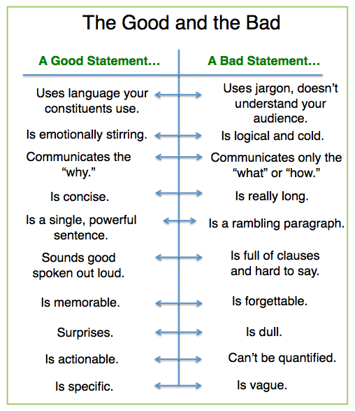 Good And Bad Nonprofit Mission Statements Chart  Nonprofit