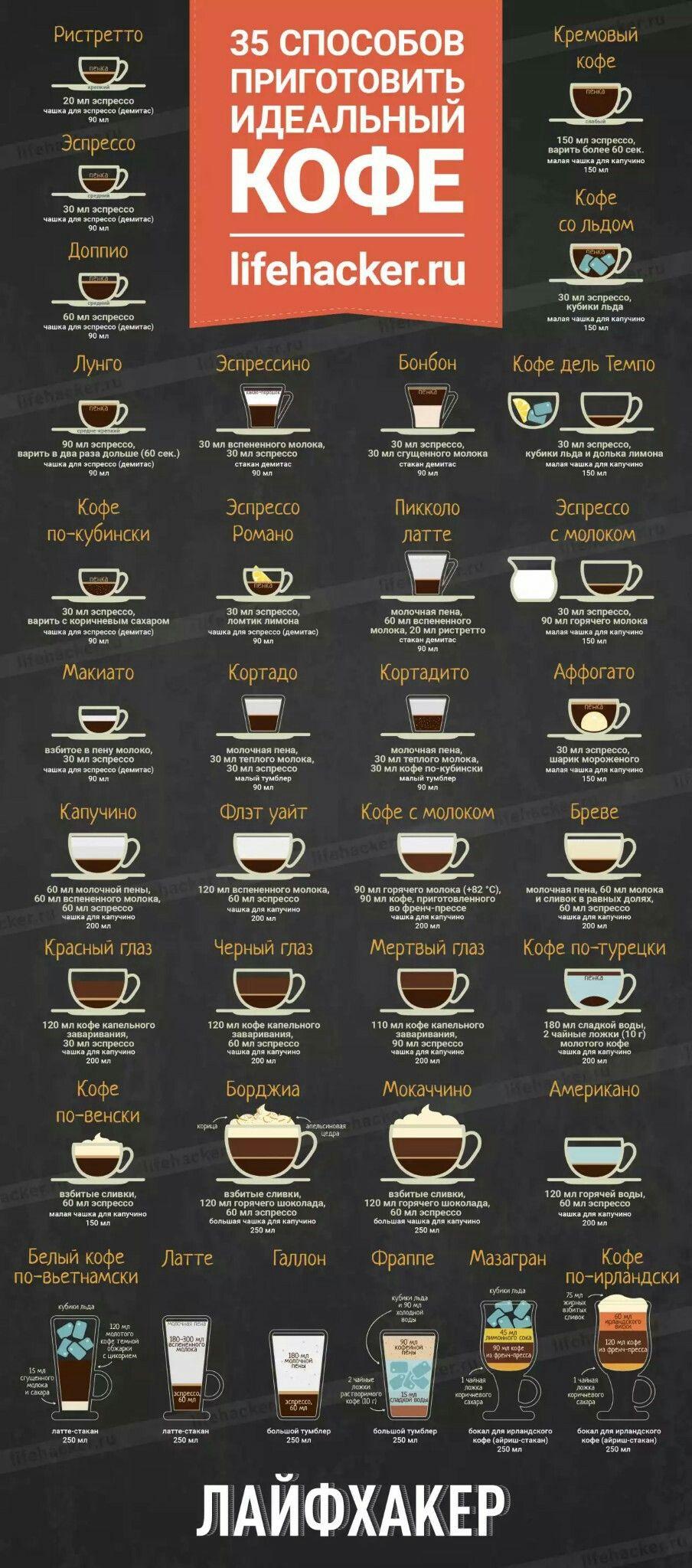 35 рецептов кофе