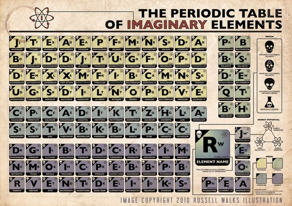 periodic table of imaginary elements Steam Diesel GypsyPunk - new periodic table abbreviation lead