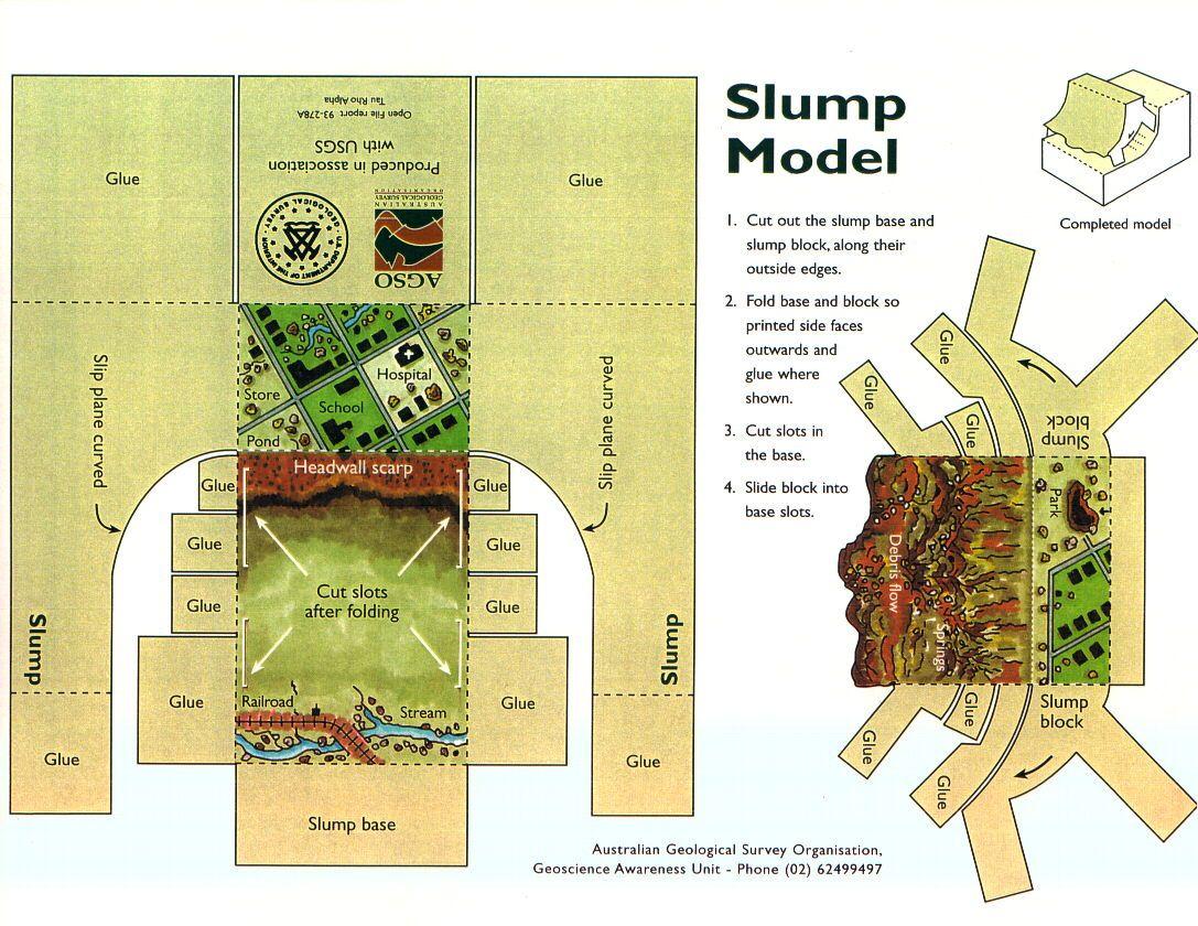 Paper Slump Model