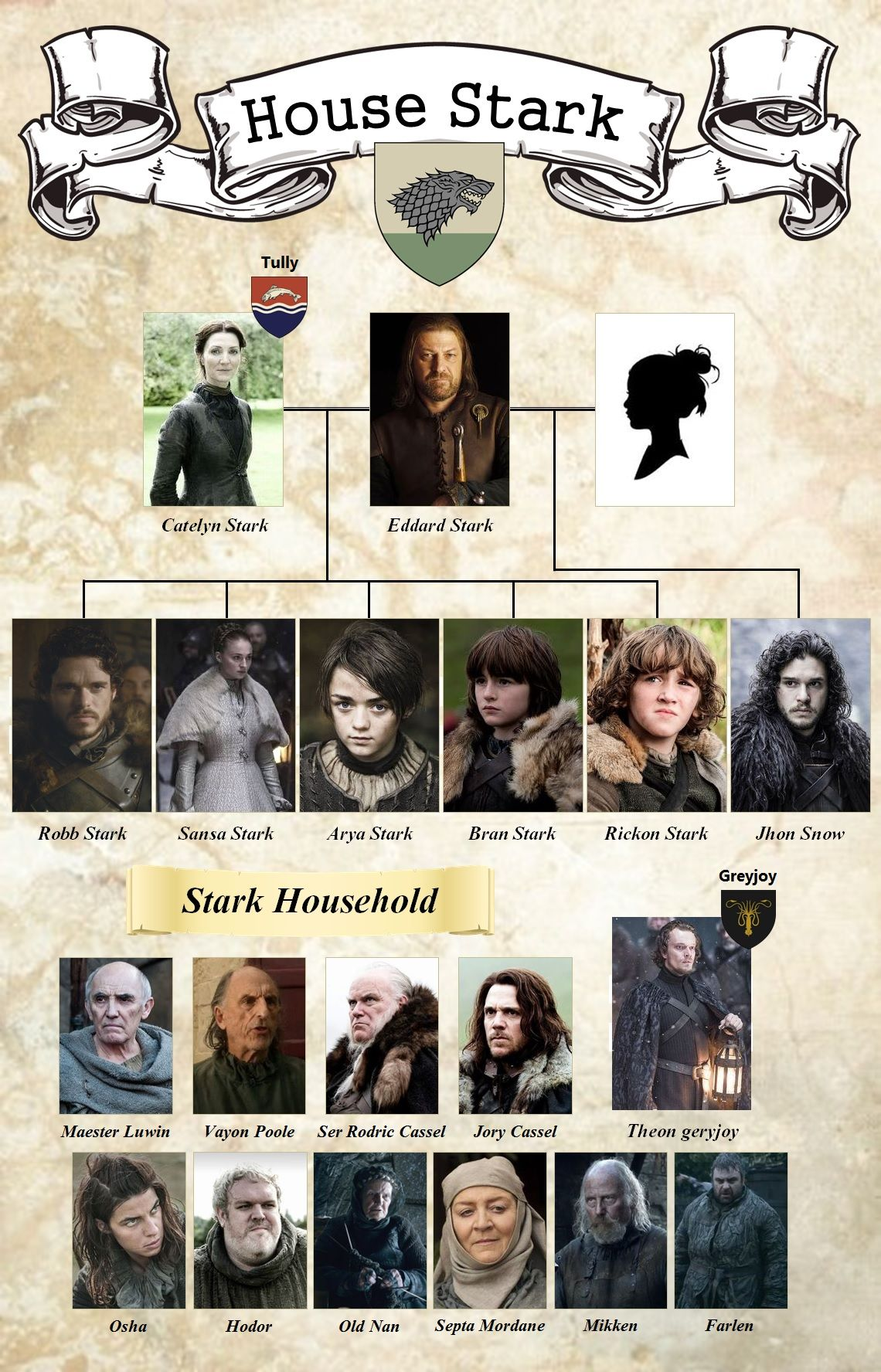 Stammbaum Game Of Thrones