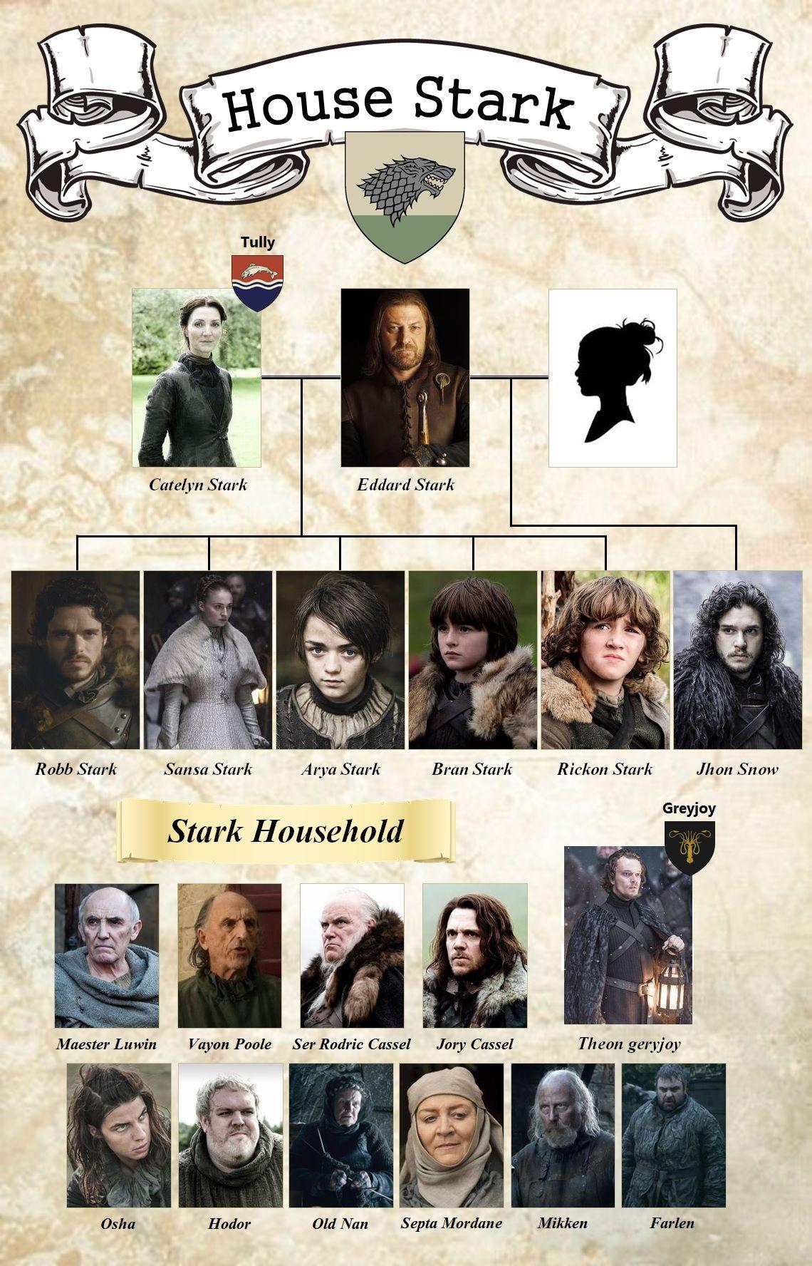 The 25 Best Stark Family Tree Ideas On Pinterest Jon