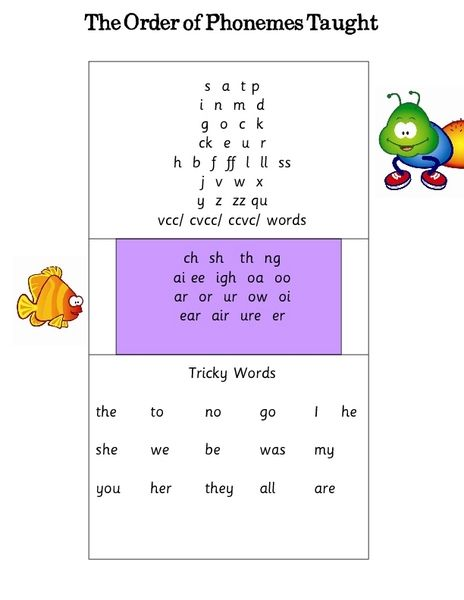 The Order Of Phonemes Taught Worksheet Lesson Planet 3 Phoneme