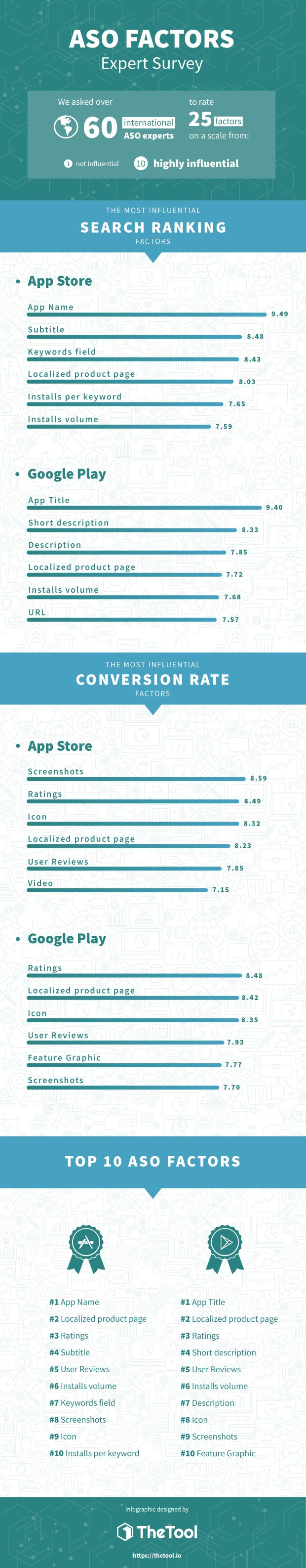 ASO (App Store Optimization) Factors & Trends for 2019