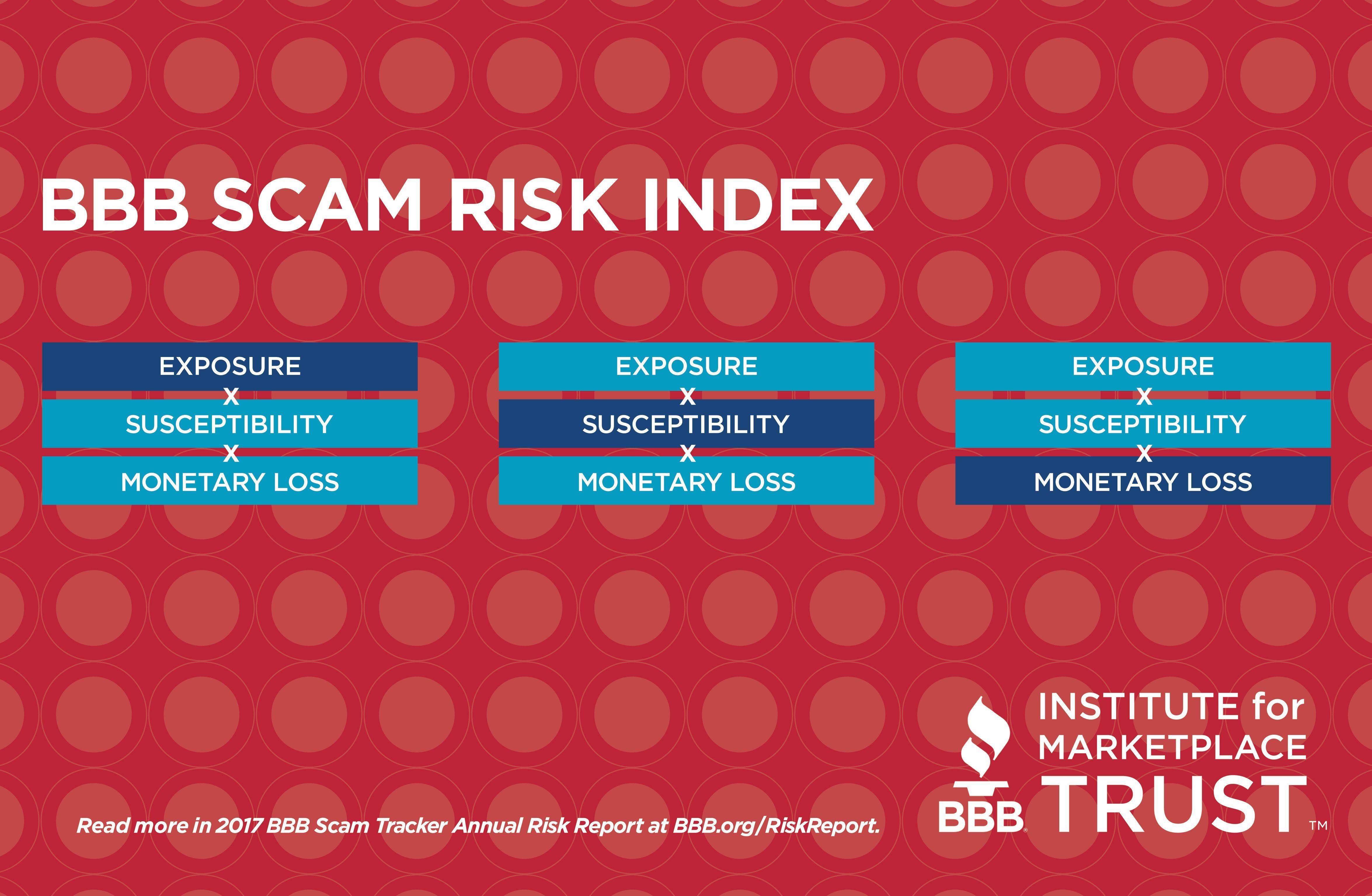 Vulnerability Factors Worksheet