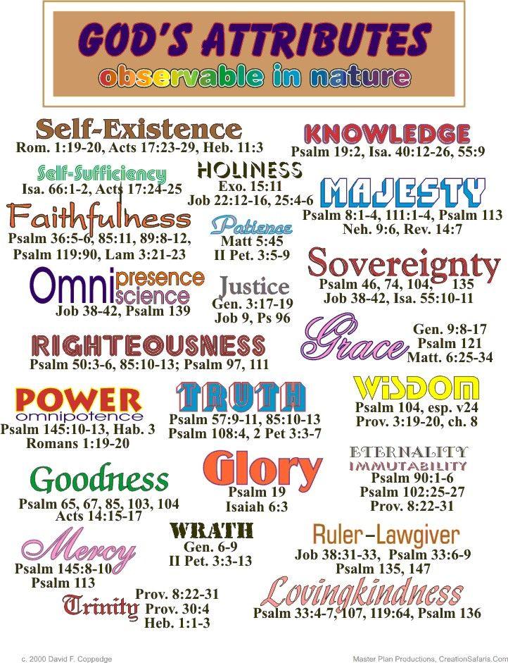 Characteristics of God