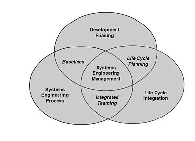 Systems Engineering Wikipedia The Free Encyclopedia Systems Engineering Social Science Research Engineering Management
