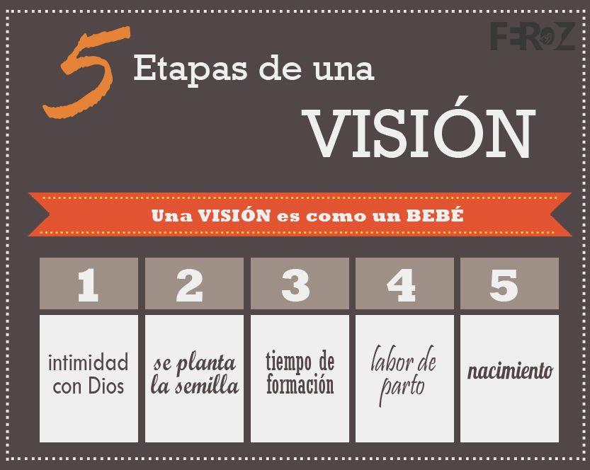 5 Etapas De Una Visión