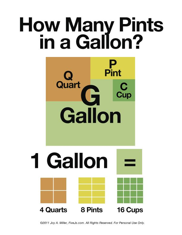 How Many Pints in a Gallon? | Pinterest | Gallon man, Chart and Math