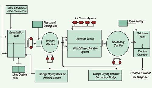 Flow Diagram Of Effluent Treatment Plant Etp Etp Wtp