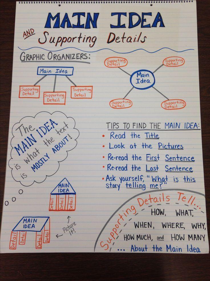 Second Grade Third Grade Special Education Reading Comprehension An Special Education Reading Special Education Reading Comprehension Reading Anchor Charts