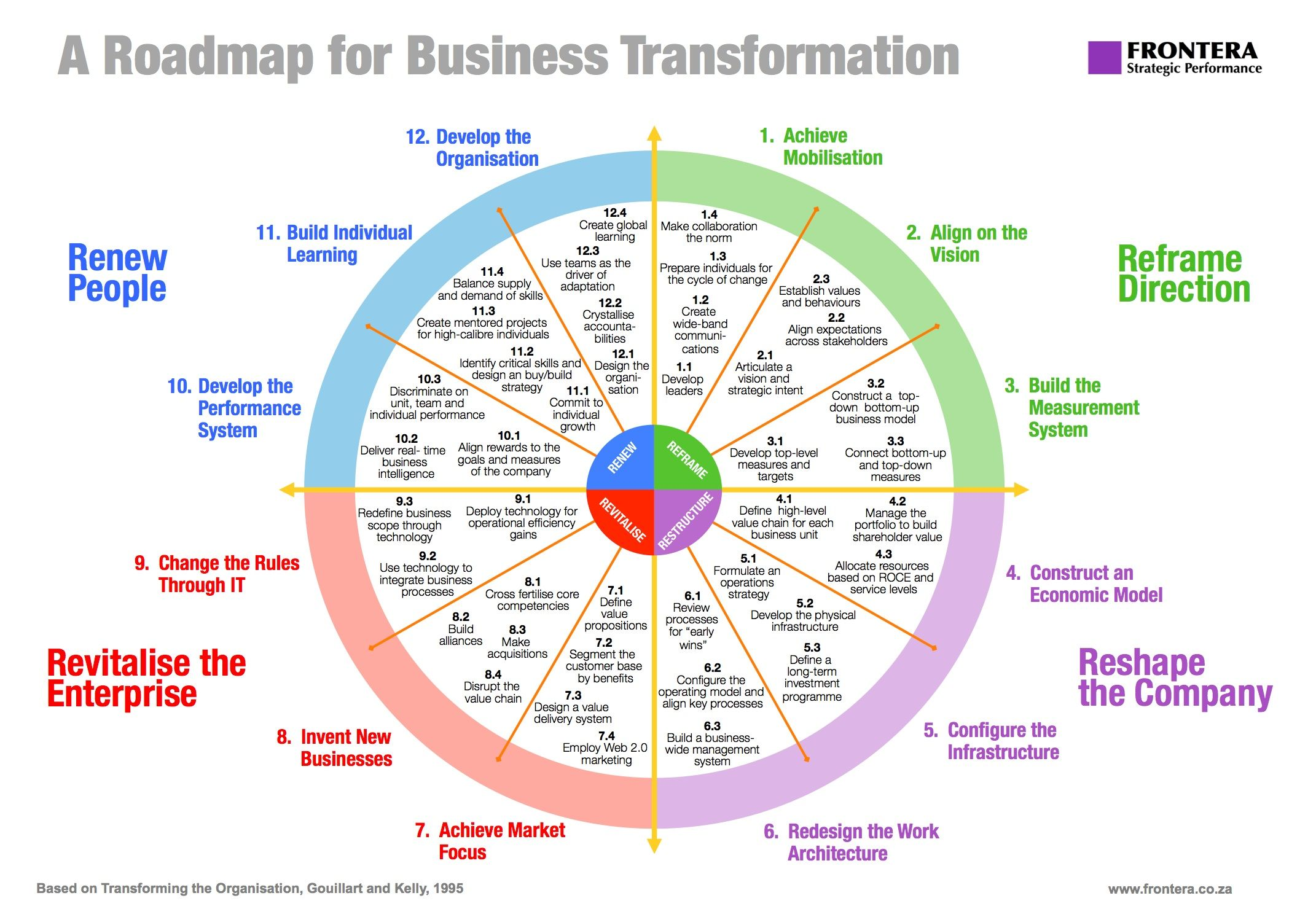 sustainability roadmap template