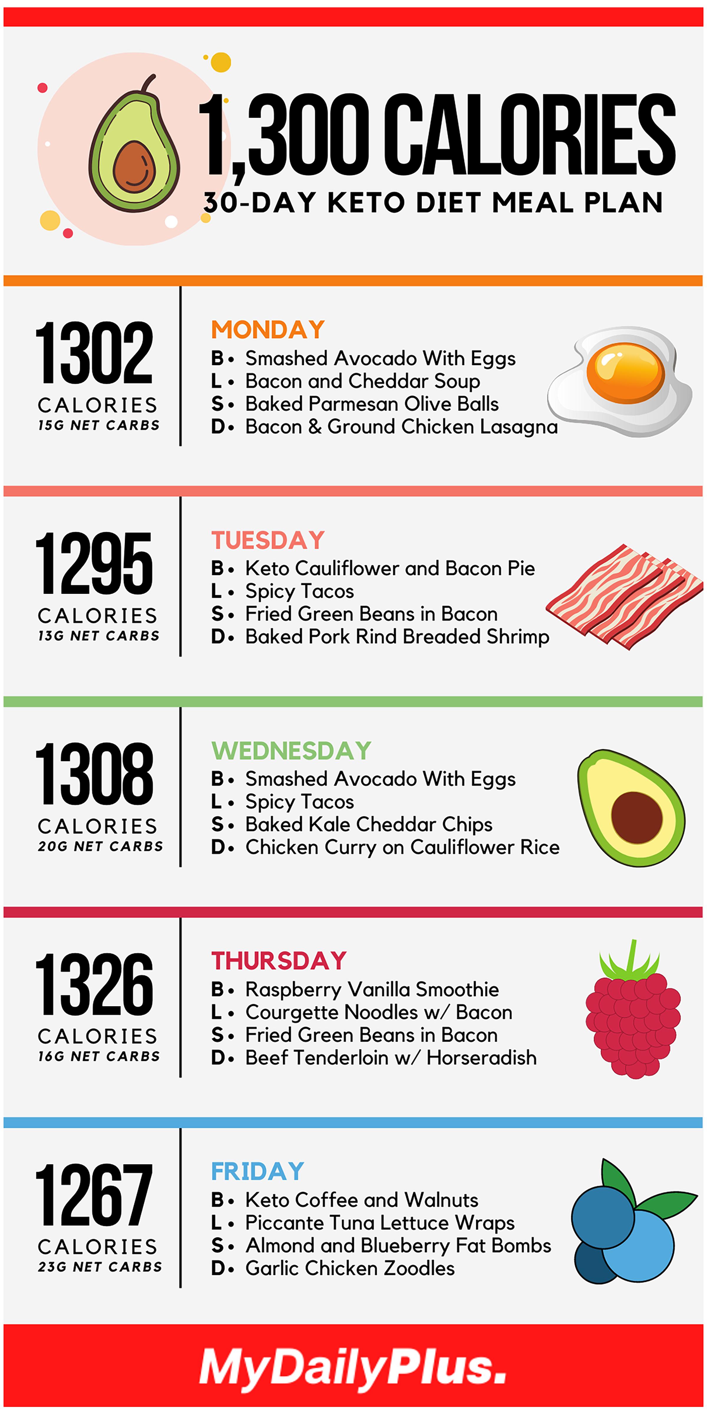 Keto Diet Menu: 30-Day Keto Meal Plan for Beginners