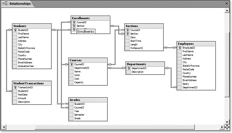 Relational Database Diagram the Database Diagram window for the