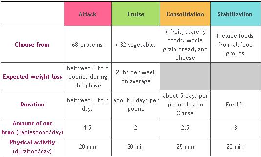 What Is Dukan Diet Fit For Life Dukan Diet Food List Dukan