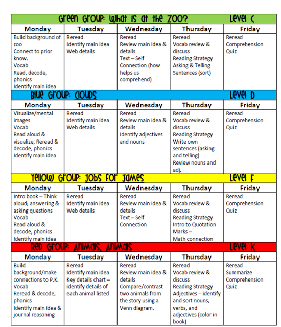 First Grade Fairytales What Do YOUR Lesson Plans Look Like - Reading group lesson plan template