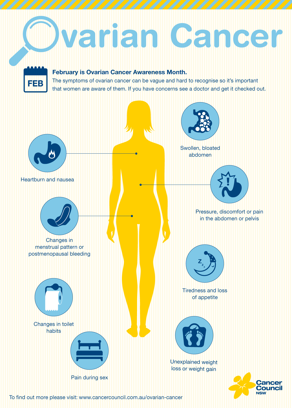 ovarian cancer The symptoms of ovarian cancer can be similar to other more common conditions but it's very important to get them checked by your gp.