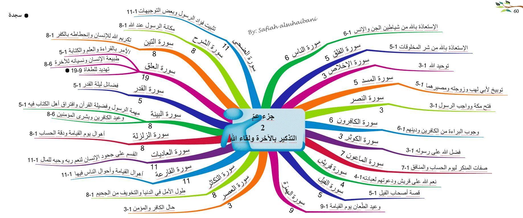 الخرائط الذهنية لسور القرآن الكريم جزء عم 2 Islamic Kids Activities Quran Arabic Kids