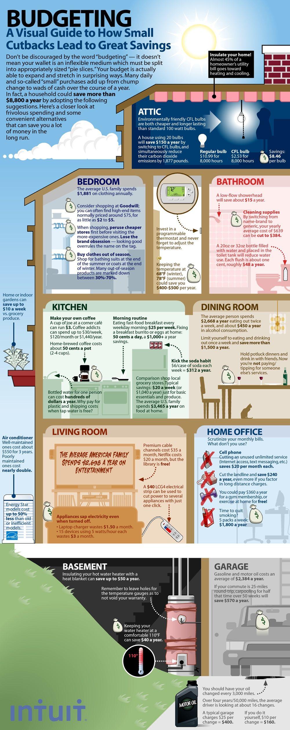 Eine umfassende Anleitung zum Sparen von Geld in Ihrem Haus