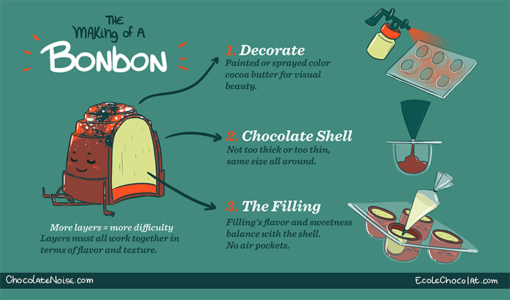 The Life and Times of CHOCOLATE, Part 4...  The making of a bon bon