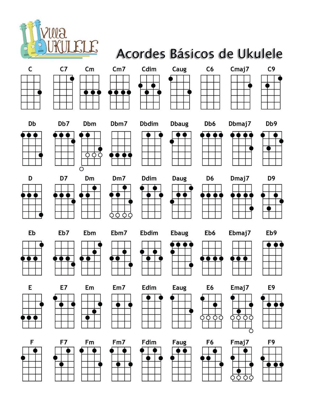 How to learn bossa nova on guitar
