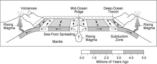 Label Diagram Ocean Floor To Seafloor Spreading Wiring Library