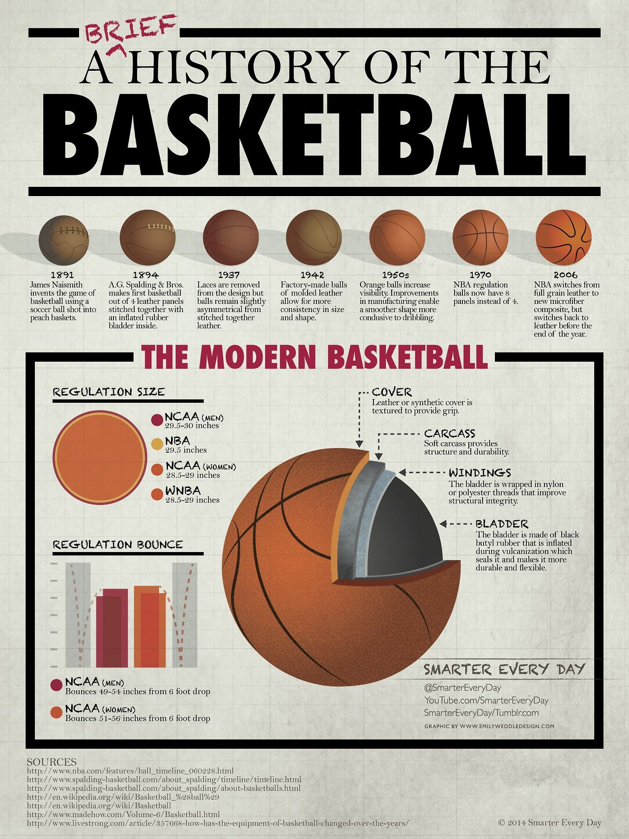 5c38c7495 Introducing March Madness Infographics! First up, a brief history of the  basketball! Lots more coming! Feel free to offer up suggestions .