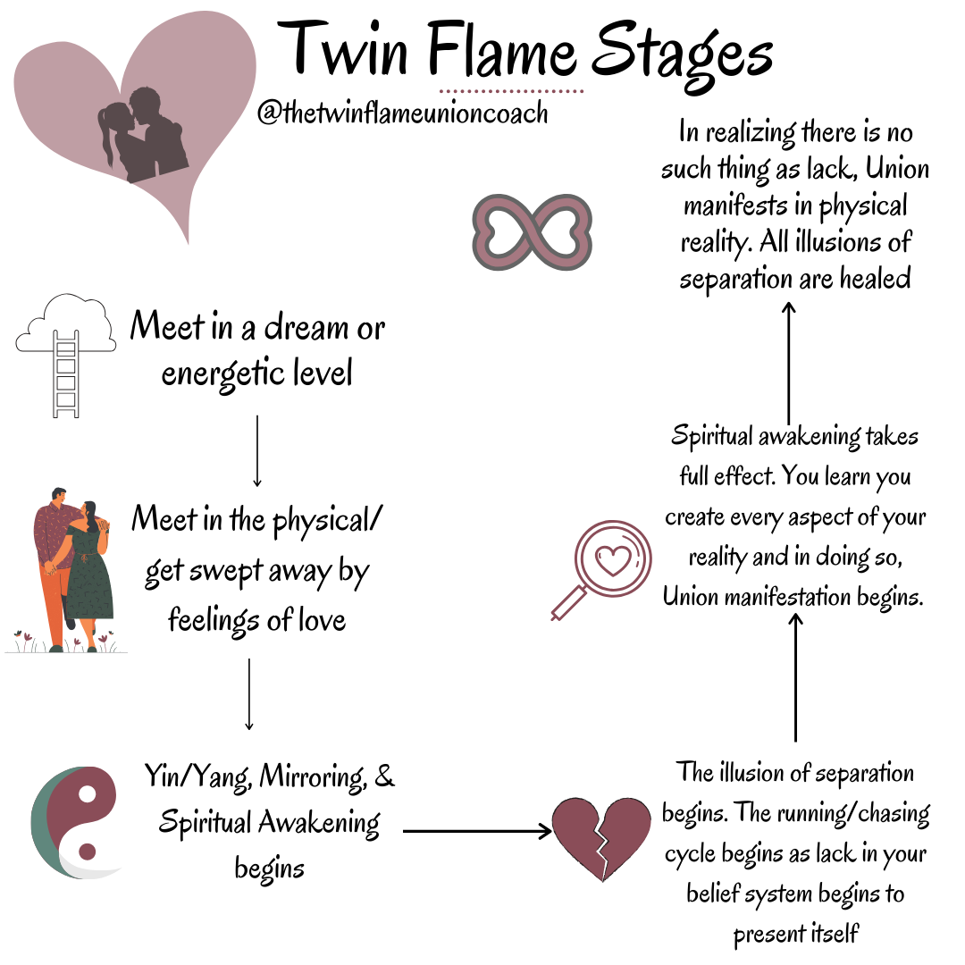 Flame stages twin Are You