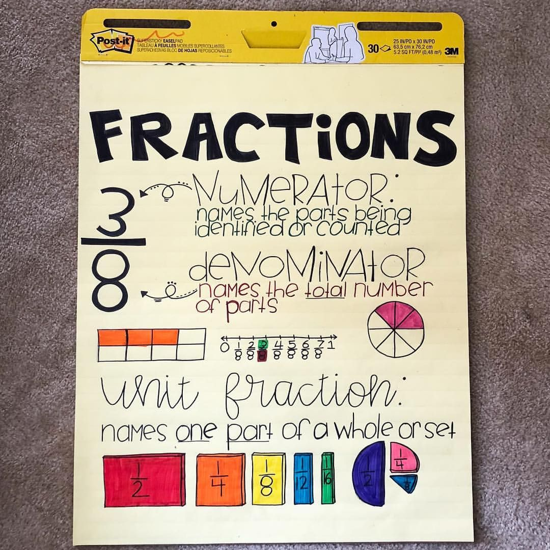 2nd Snow Day Netflix And Anchor Charts Mrsketch Anchorcharts Fractions Agfonts