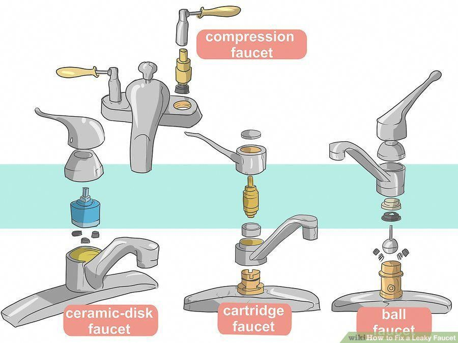 Different Types Of Faucets Compliments Of Wikihow When
