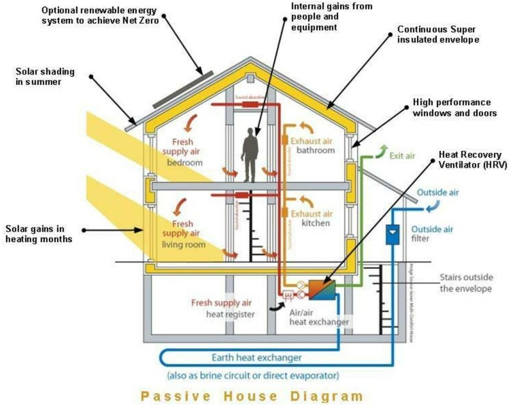 Heat Recovery Ventilator Picture Homesteading Off